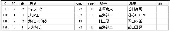 第12回川崎競馬04日目 小久保智厩舎