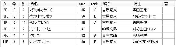 第12回川崎競馬05日目 内田勝義厩舎