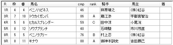 第12回川崎競馬05日目 八木仁厩舎