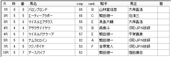 第12回川崎競馬05日目 高月賢一厩舎