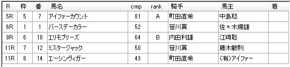 第11回船橋競馬05日目 佐々木功厩舎