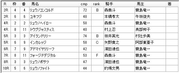 第11回船橋競馬05日目 齊藤敏厩舎