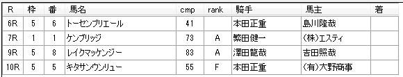 第11回船橋競馬05日目 川島正一厩舎