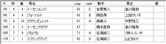 第11回浦和競馬01日目 小久保智厩舎