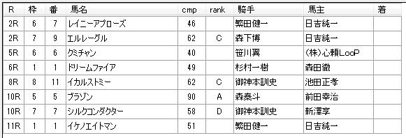 第11回浦和競馬02日目 柘榴浩樹厩舎