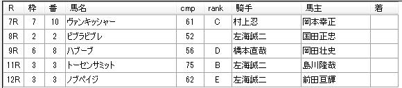 第11回浦和競馬02日目 小久保智厩舎