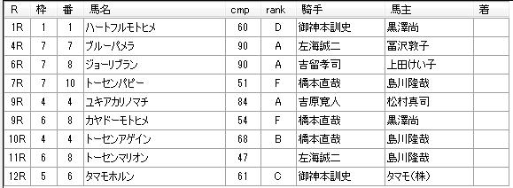 第11回浦和競馬03日目 小久保智厩舎