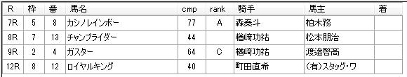 第18回大井競馬01日目 三坂盛雄厩舎