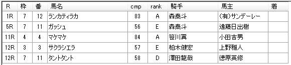 第18回大井競馬01日目 堀千亜樹厩舎