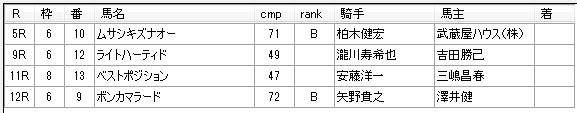 第18回大井競馬01日目 藤田輝信厩舎