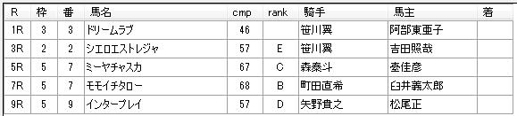 第18回大井競馬02日目 堀千亜樹厩舎
