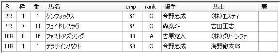 第18回大井競馬02日目 荒山勝徳厩舎