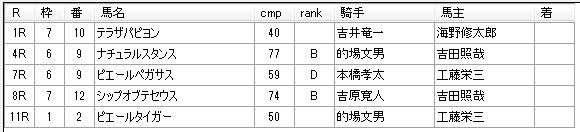 第18回大井競馬03日目 荒山勝徳厩舎