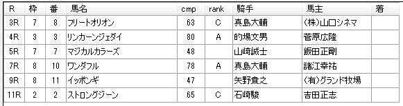 南関競馬 第13回川崎競馬01日目 2015年03月02日 見解予想
