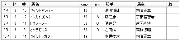 第13回川崎競馬01日目 八木仁厩舎