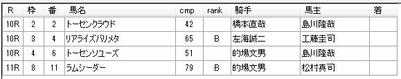 第13回川崎競馬01日目 小久保智厩舎