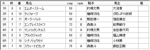 第13回川崎競馬03日目 高月賢一厩舎