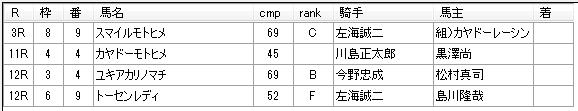 第13回川崎競馬03日目 小久保智厩舎