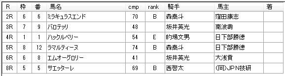 第13回川崎競馬04日目 高月賢一厩舎