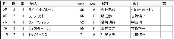 第13回川崎競馬04日目 田島寿一厩舎