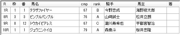 第13回川崎競馬05日目 田邊陽一厩舎