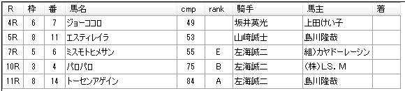 第13回川崎競馬05日目 小久保智厩舎