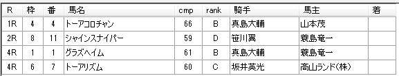 第12回船橋競馬02日目 齊藤敏厩舎