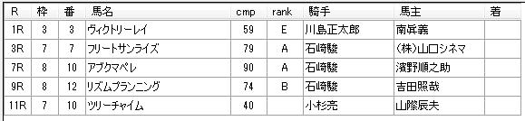 第12回船橋競馬02日目 矢野義幸厩舎