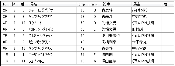 第12回船橋競馬02日目 新井清重厩舎