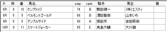 第12回船橋競馬02日目 川島正一厩舎
