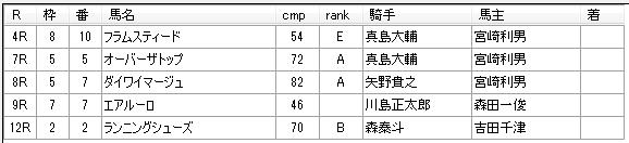 第12回船橋競馬03日目 岡林光浩厩舎