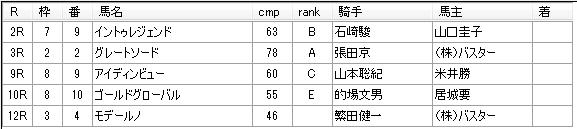 第12回船橋競馬03日目 佐藤賢二厩舎