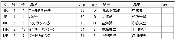 第12回船橋競馬03日目 林正人厩舎