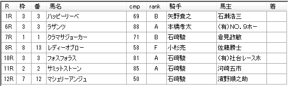 第12回船橋競馬03日目 矢野義幸厩舎