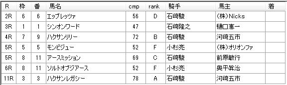 第12回船橋競馬04日目 矢野義幸厩舎