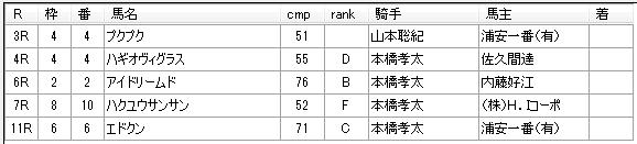 第12回船橋競馬04日目 石井勝男厩舎