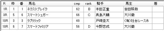 第12回船橋競馬04日目 川島正一厩舎