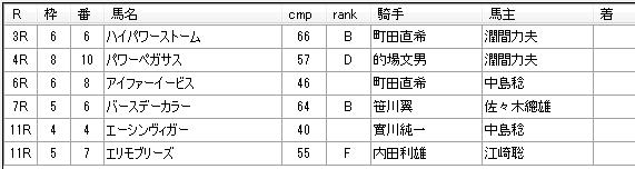 第12回船橋競馬05日目 佐々木功厩舎