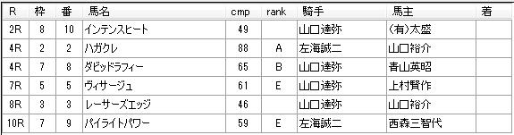 第12回船橋競馬05日目 林正人厩舎