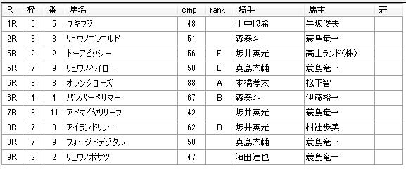 第12回船橋競馬05日目 齊藤敏厩舎