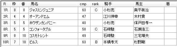 第12回船橋競馬05日目 矢野義幸厩舎
