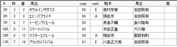 第12回船橋競馬05日目 川島正一厩舎