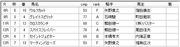 南関競馬 第19回大井競馬01日目 2015年03月16日 見解予想
