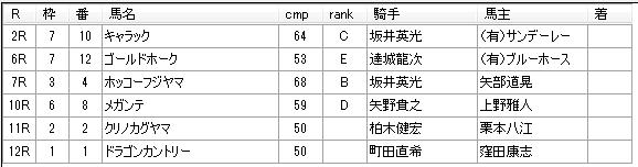 第19回大井競馬01日目 松浦裕之厩舎