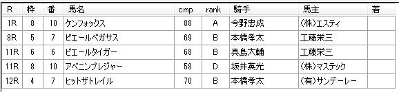 第19回大井競馬02日目 荒山勝徳厩舎