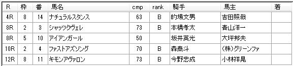第19回大井競馬03日目 荒山勝徳厩舎