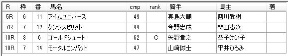 第19回大井競馬03日目 蛯名雄太厩舎