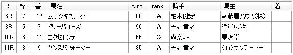 第19回大井競馬04日目 藤田輝信厩舎