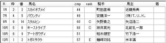 第19回大井競馬05日目 栗田裕光厩舎
