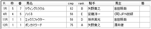 第19回大井競馬05日目 藤田輝信厩舎